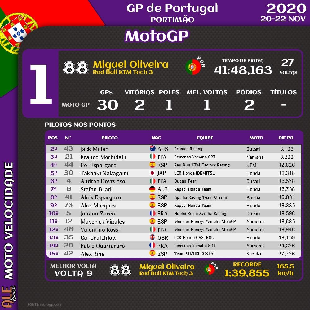 GP de Portugal - RESULTADOS 🏁  🏆OS CAMPEÕES 2020 🏆  MOTOGP Joan Mir 🇪🇸  MOTO 2 Enea Bastianini 🇮🇹  Moto3 Albert Arenas 🇪🇸  A temporada 2021 está prevista para começar no Qatar, 28 MAR   #PortugueseGP 🇵🇹 #MotoGP #Moto2 #Moto3