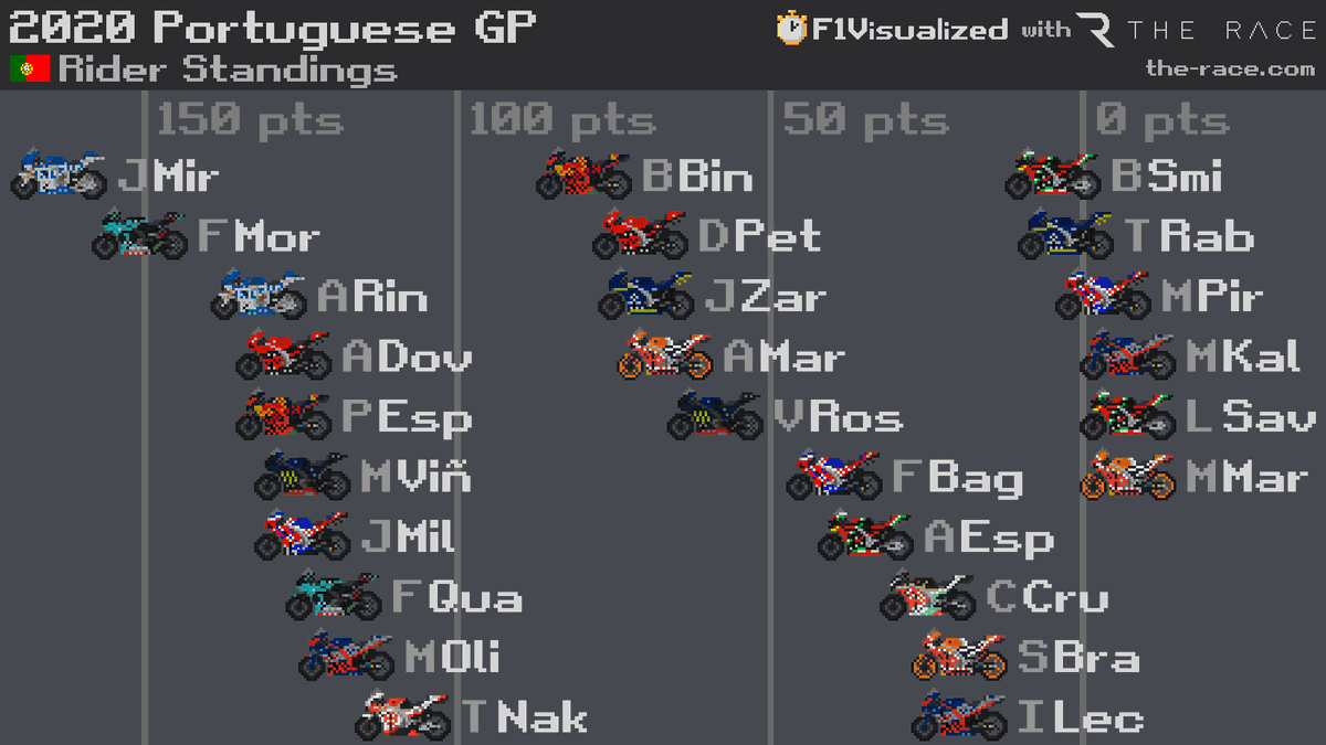 The final driver standings for the 2020 @MotoGP season!   Who impressed you the most this year? 🤔  #PortugueseGP   #MotoGP