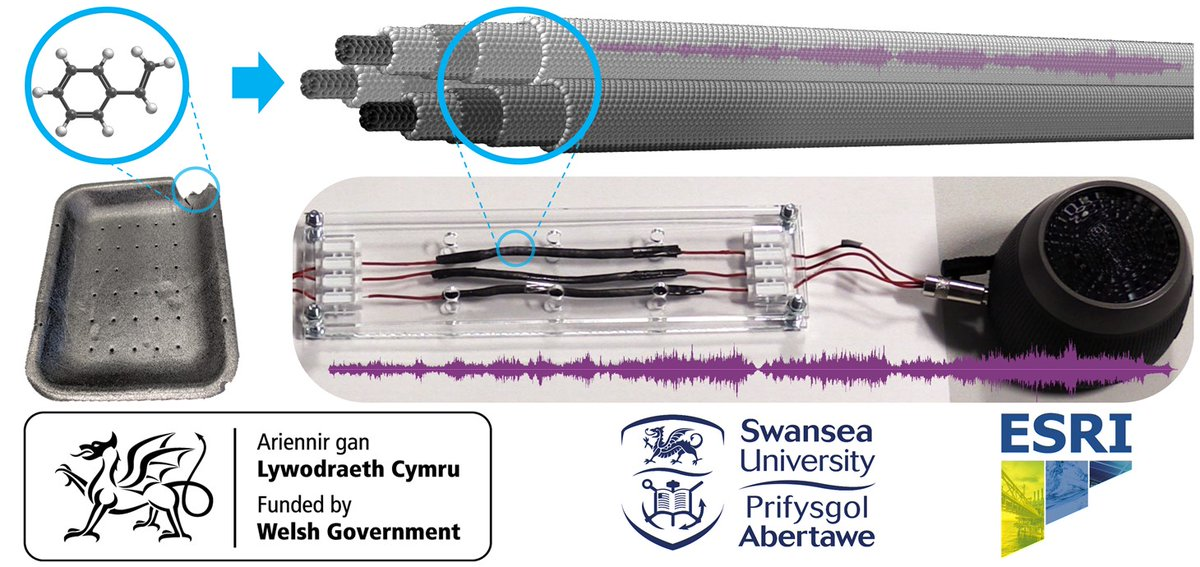Turning waste plastic into carbon nanotubes to transmit electricity 💡 Read the news: https://t.co/HW3Fsgt8lV @SwanseaUni #Composites #Innovation #CarbonNanotubes https://t.co/7hXdr7da1B
