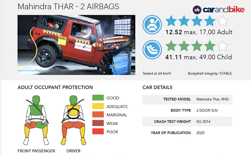 The new #Mahindra #Thar has scored 4 stars for both adult and child occupant protection. In fact, the SUV's child protection score is the best so far for any car in India.   #safercarsforindia  Live chat with @GoenkaPk -