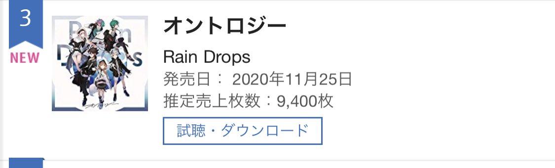 2nd MINI ALBUM『オントロジー』がオリコンデイリー アルバムランキング 3位(11/24付)を獲得しました🎉前作の販売枚数を上回る実績となりました🙇♂️いつも応援頂きありがとうございます🙇♀️#raindrops #にじさんじ #レイドロ