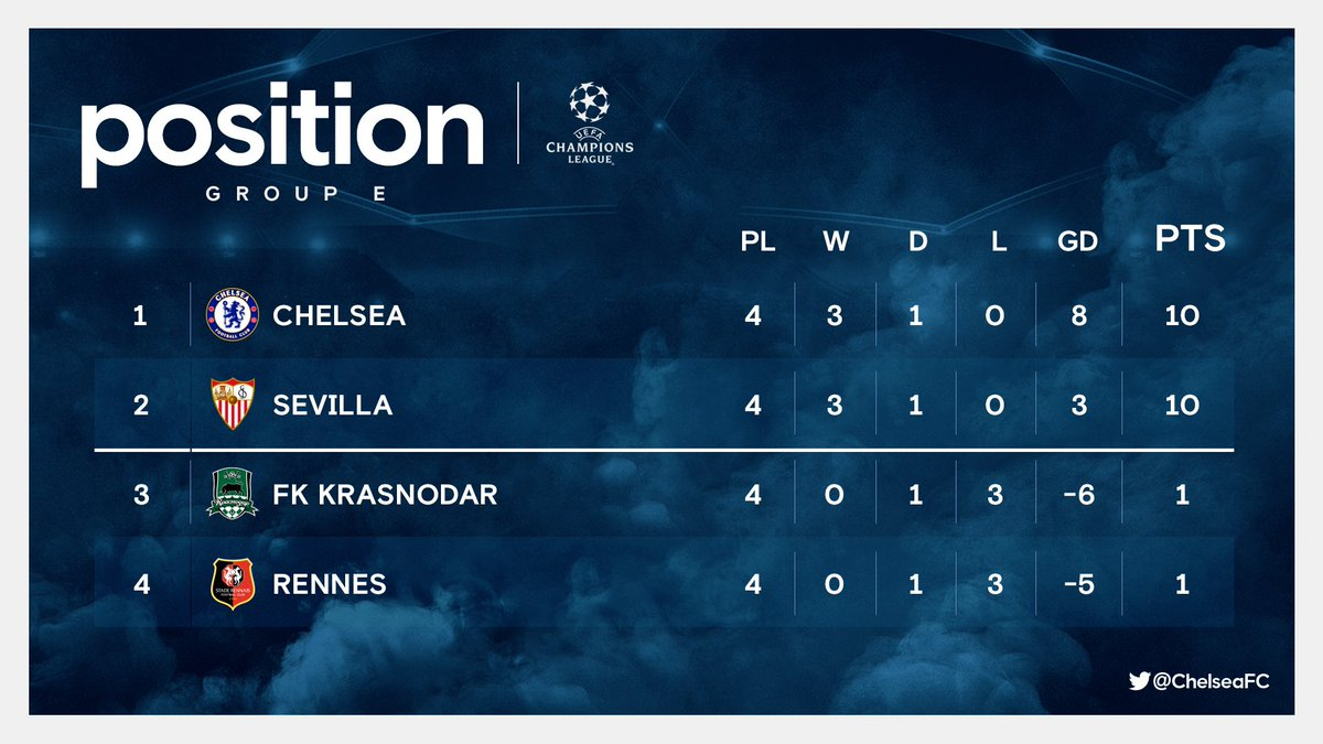 As things stand in #UCL Group E! 👀