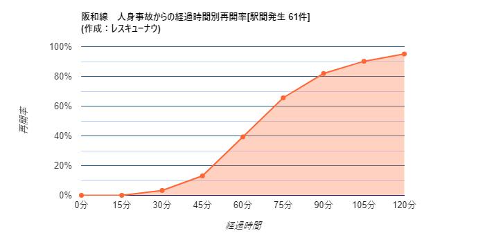 画像,【阪和線】21:12頃、山中渓~紀伊駅間で人身事故が発生し、一部区間で運転を見合わせています。統計から推測される再開時刻は22:23±24分です。 https:…