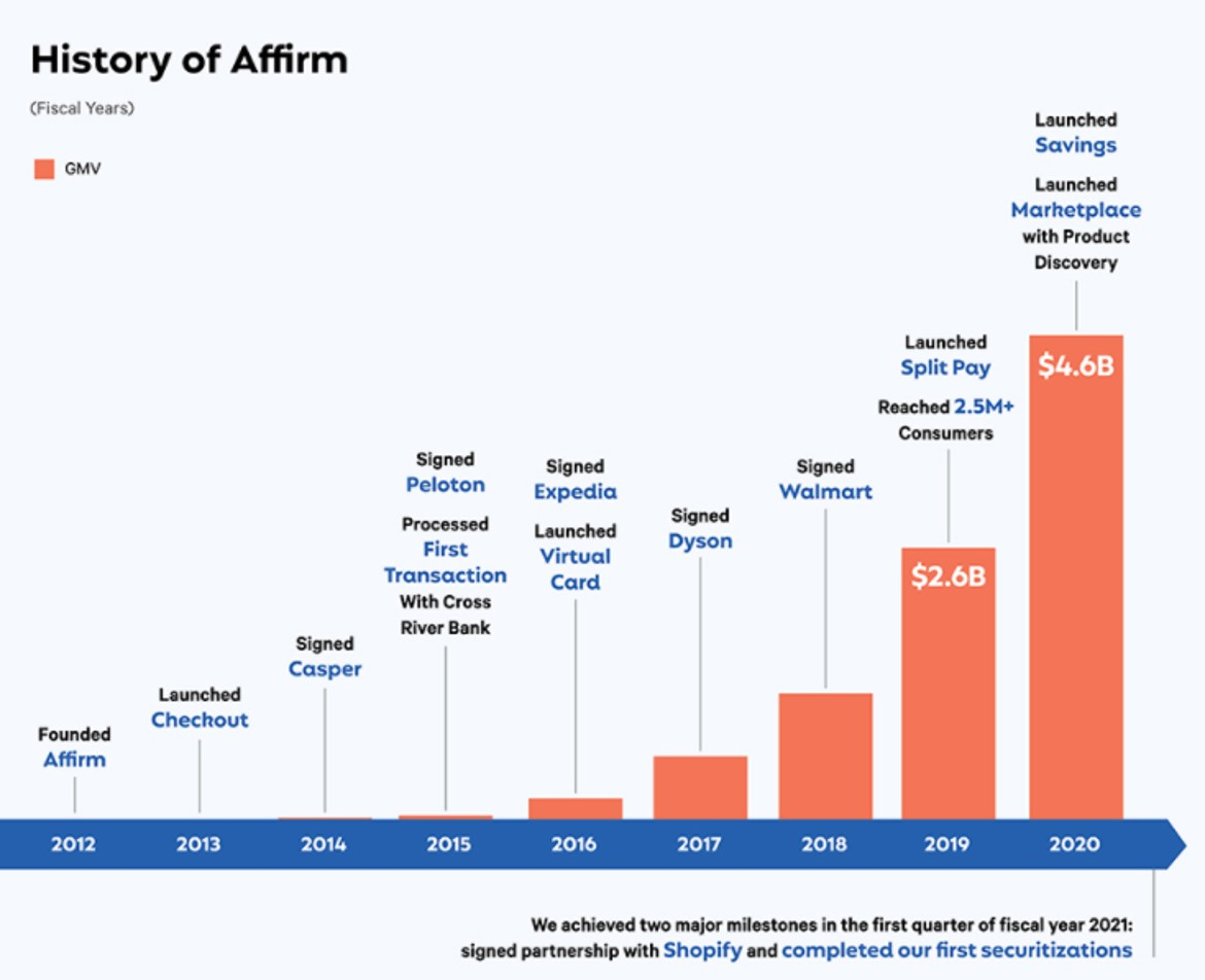 Just published the @Affirm ($AFRM) IPO | S-1 Breakdown.  https://t.co/ClGH63vnjj https://t.co/osWKwtcVqt