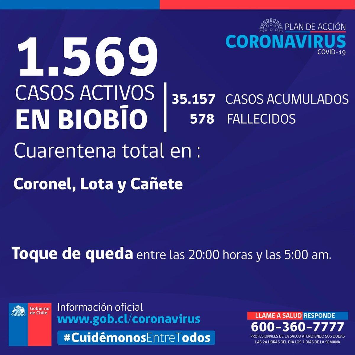 🔴 Según el último reporte del Ministerio de Salud, la Región del #Biobío mantiene 1.569 casos activos de #Covid19 y 578 fallecidos.  #CuidémonosEntreTodos