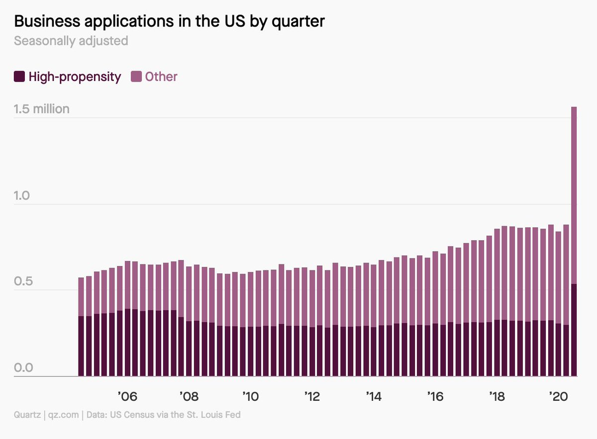 Huge spike in formation of new businesses in the US last quarter. Most appear to be digital and/or sole proprietorships. https://t.co/vB9tHbHSdI by @karenkho https://t.co/w0Jl0fGm2y