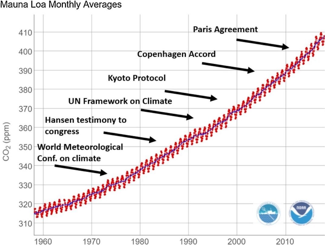 A depressing perspective on the history of climate action (from @ClimateHuman).