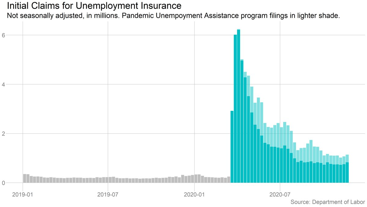 828,000 Americans filed for unemployment benefits last week (regular state programs, not seasonally adjusted). That's not counting the 312,000 who applied under the federal Pandemic Unemployment Assistance program (which expires a month from now). https://t.co/xUwgLHMbvu https://t.co/jedjE98ql7