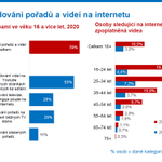 Image for the Tweet beginning: Na jaře roku 2020 došlo