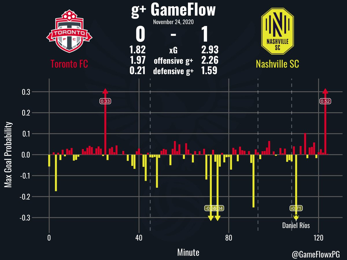 g+ GameFlow: MLS Playoffs @torontofc v @NashvilleSC on 11/24/2020. #TFCLive #EveryoneN #TORvNSH