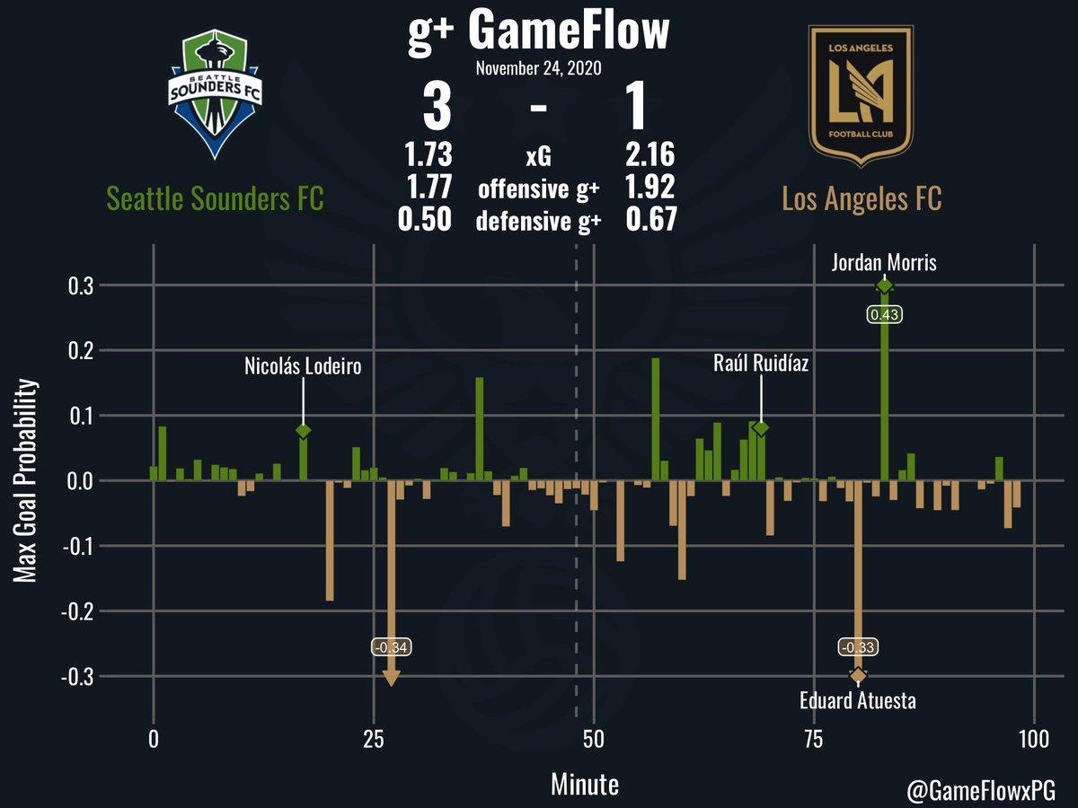 g+ GameFlow: MLS Playoffs @SoundersFC v @LAFC on 11/24/2020. #Sounders #LAFC #SEAvLAFC