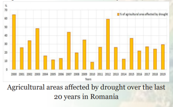 #Copernicus data can be used to monitor agricultural drought. For instance, the National Meteorological Administration (NMA) of #Romania 🇷🇴uses @CopernicusLand maps to oversee the vegetation status in its agricultural areas.  Read the story 👉