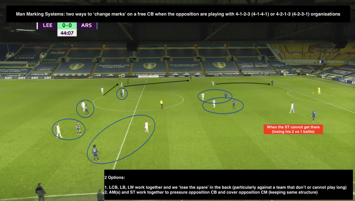 "Man Marking requires you to plan for failure. It will happen, all the time.   ""what happens when X player gets free, how do we change?""   Here's two common solutions for what happens when one of the two opposition CBs get free from your ST (1 vs 2)."