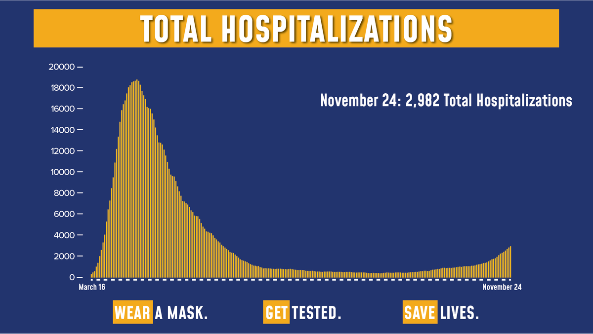 Today's update on the numbers:  Of the 173,085 tests reported yesterday, 6,265 were positive (3.62% of total).  Total hospitalizations are at 2,982.  Sadly, there were 41 COVID fatalities yesterday.