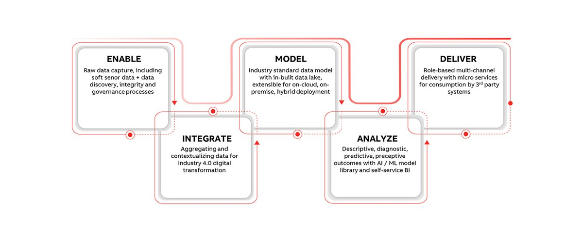 La arquitectura modular con sus componentes hacen de ABB Ability ™ Genix una oferta completa de transformación digital de nivel empresarial. Conoce más en: https://t.co/Mp47mEqYLg #Genix  #ABB #ABBAbility #IndustrialAutomation #DigitalTransfomation https://t.co/Qdp0RhXgo5