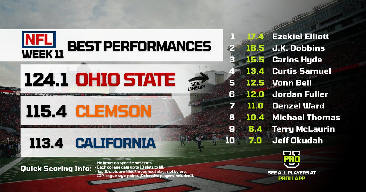 THE Ohio State University nabbed NFL's week 11 best performance.  The three backs carried the team into the top spot over Clemson.  Keep up with Every former college football player now in the league, at https://t.co/hiRJBTwvxx  #buckeyes #ohiostate #ohiostatefootball #CFB https://t.co/uPy4tgRcQp