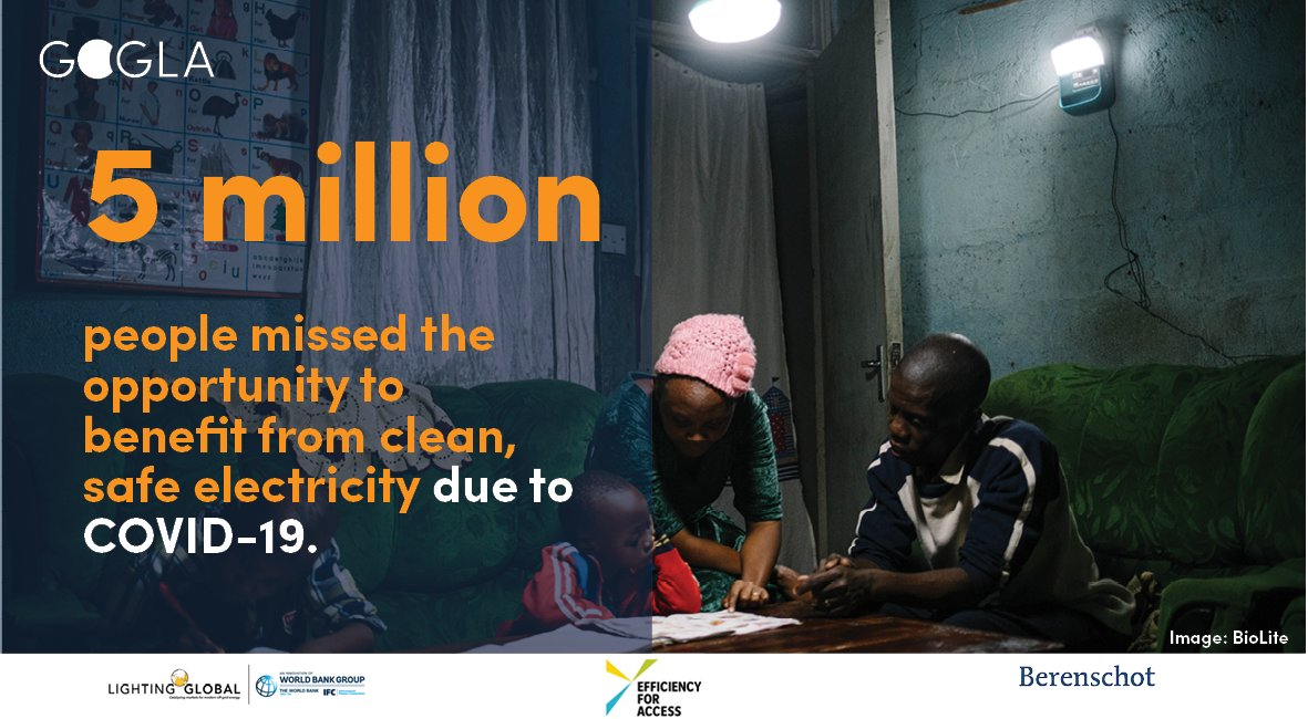 #COVID19 threatens gains made by the #offgridsolar industry towards achieving #SDG7. Our latest sales data shows an estimated 5 million people missed the opportunity to benefit from clean, safe #electricity in the first half of 2020. Find it here: