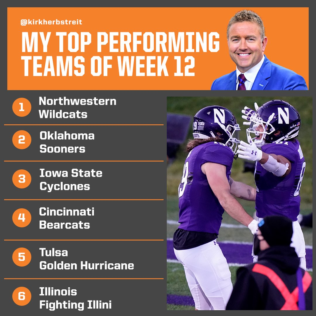 My top performing teams of WEEK 12 1-@NUFBFamily 2-@OU_Football 3-@CycloneFB 4-@GoBearcatsFB 5-@TulsaFootball 6-@IlliniFootball