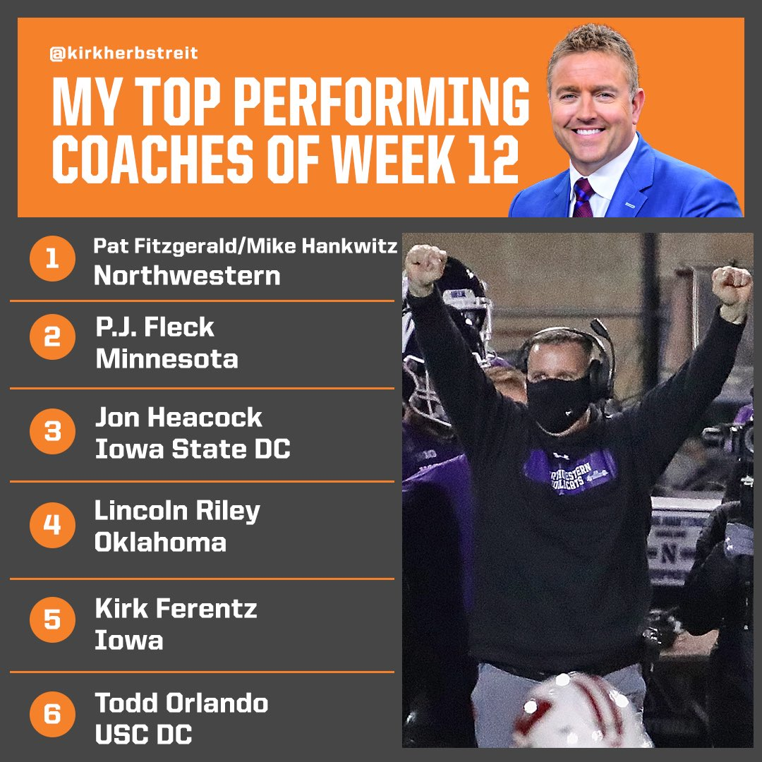 My top performing coaches of WEEK 12 1-Pat Fitzgerald/Mike Hankwitz, @NUFBFamily 2-P.J. Fleck, @GopherFootball 3-Jon Heacock, @CycloneFB 4-Lincoln Riley, @OU_Football 5-Kirk Ferentz, @HawkeyeFootball 6-Todd Orlando, @USC_FB
