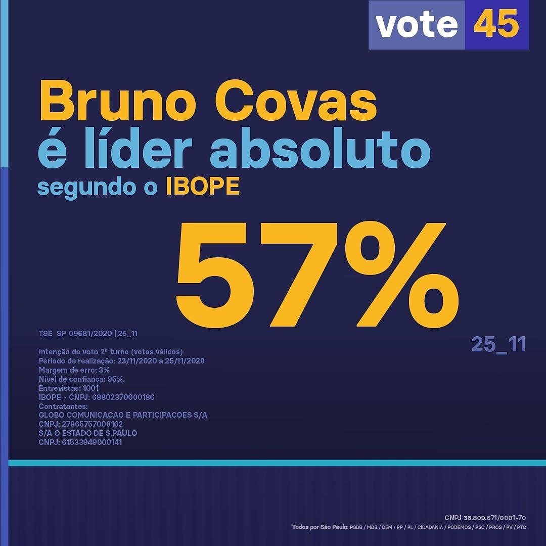 Nova rodada do Ibope confirma @brunocovas na liderança isolada. São Paulo mostra que confia na experiência do prefeito. Domingo é dia de 45. #todosporsaopaulo #QuemComparaVotaCOVAS