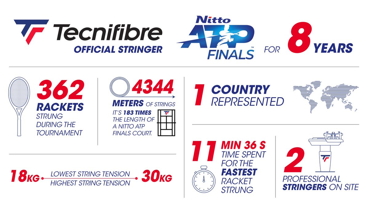 🔎 Here are some key figures of this very special 2020 edition as Official Stringing Service at the #NittoATPFinals, for the 8th year.  @atptour https://t.co/BQ9jCrwh7H