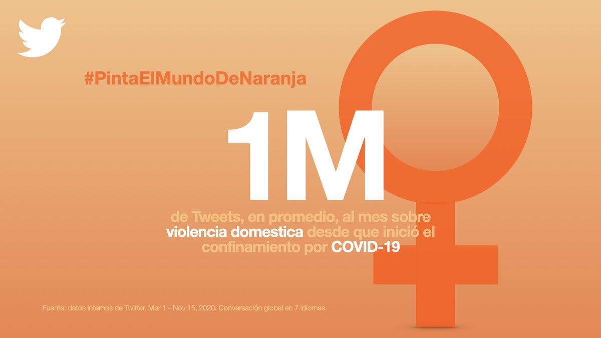 Desde que inició el confinamiento por Covid-19, hemos visto, en promedio, 1 millón de Tweets al mes sobre violencia doméstica. Esto es un aumento total del 40% en 2020 en comparación con el año anterior.  #PintaElMundoDeNaranja