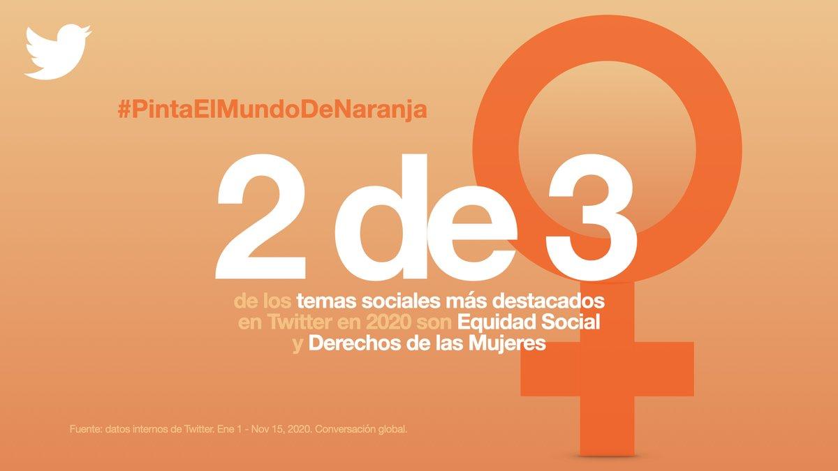 Además, 2 de los 3 temas sociales más destacados en Twitter durante el 2020 han sido la equidad social, y los derechos de las mujeres. ✊  #GeneraciónIgualdad