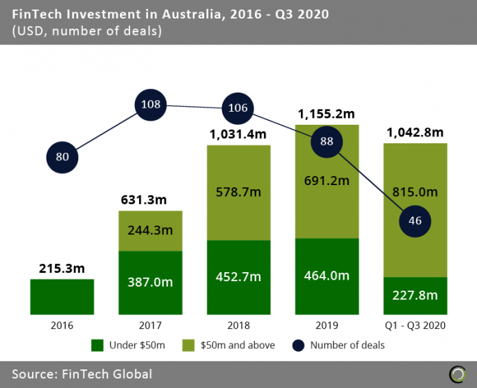 #FinTech funding in #Australia is on track for a new annual record driven by large challenger bank deals