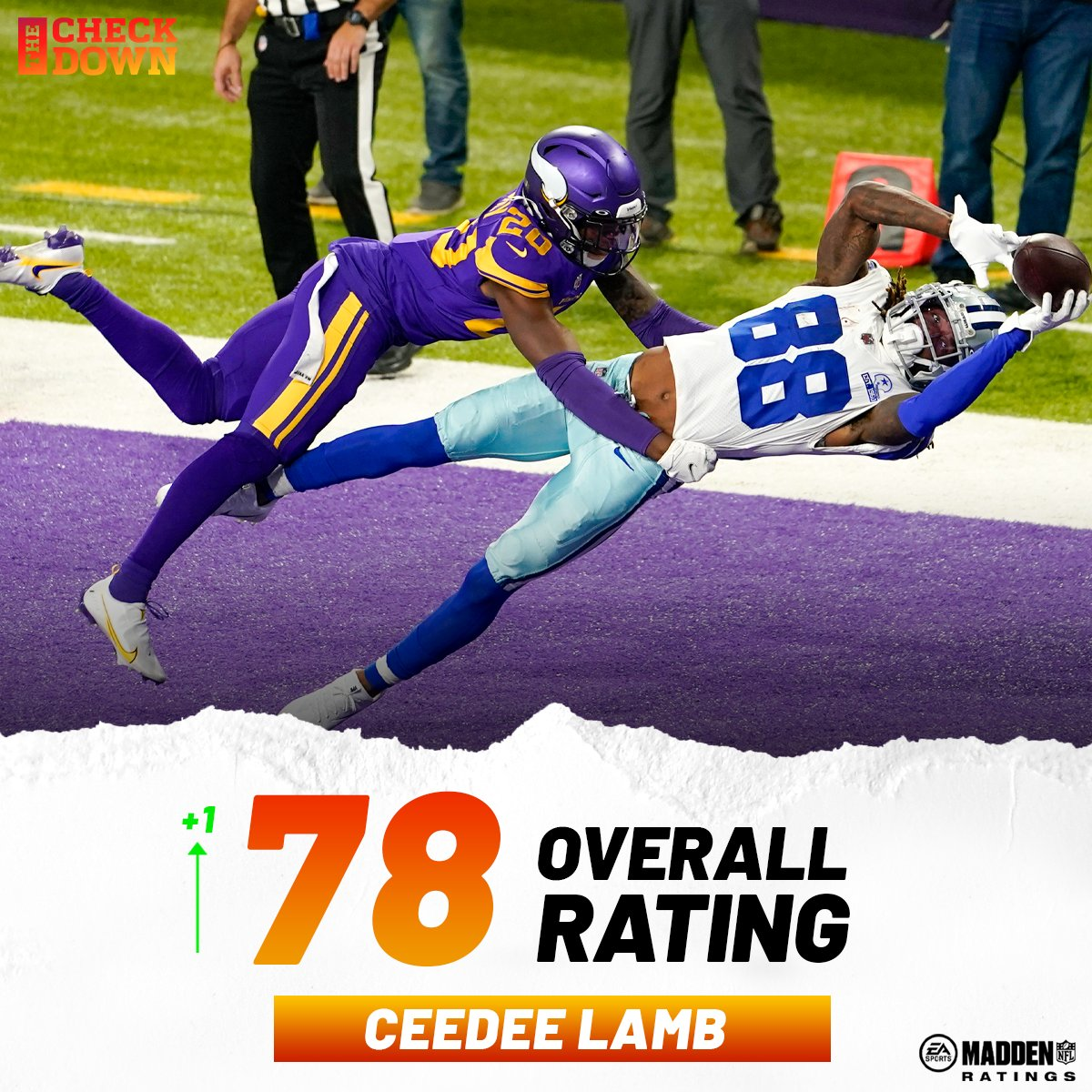 CeeDee Lamb is getting that Madden ratings boost after his ridiculous catch on Sunday 🔥 @_CeeDeeThree @dallascowboys @EAMaddenNFL