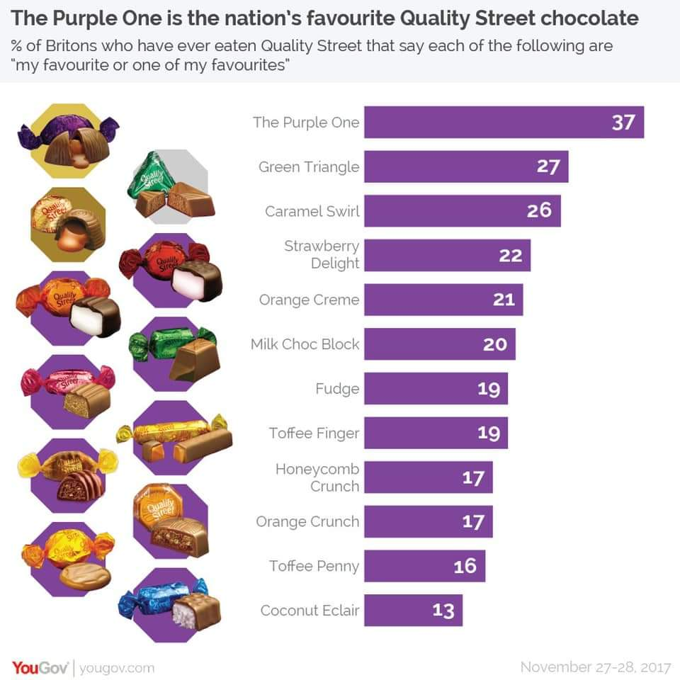 The nations favorite Quality Streets 👌   #qualitystreets #chocolate #poll #uk #christmas https://t.co/OTAklHd38G