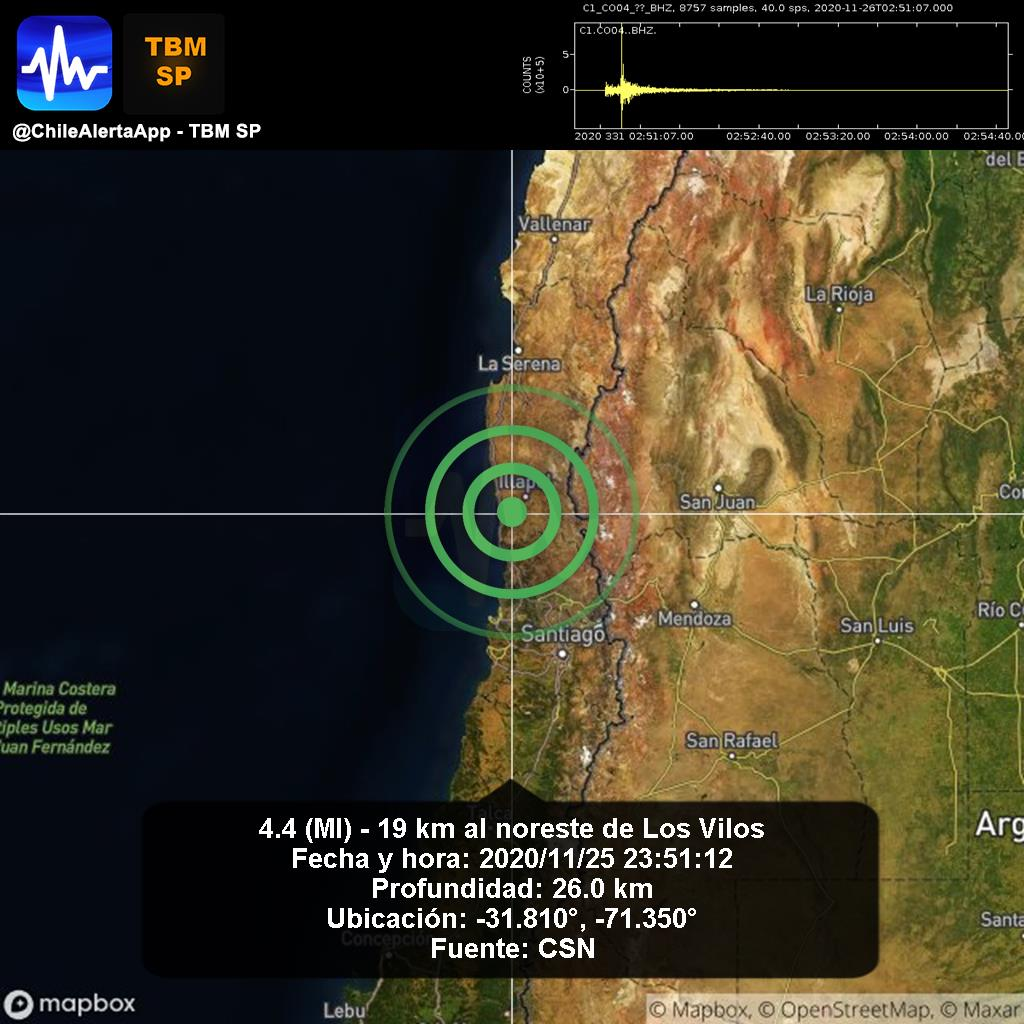 Aviso de nuevo sismo. 🇨🇱 Preliminar - 4.4 (Ml) - 19 km al noreste de Los Vilos. 2020/11/25 23:51:12. Sentiste el sismo? Reportalo aqui: https://t.co/d95zv9S7Tj  #LosVilos App: https://t.co/e1jlc9uim5 #Temblor #Sismo #Earthquake #Chile #CSN @reddeemergencia https://t.co/CoVdgt6tuc