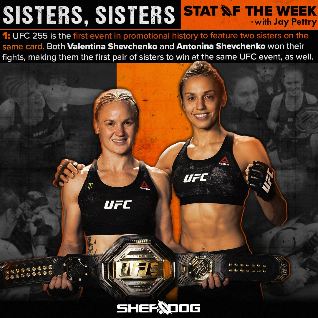 #UFC255 is the first event in promotional history to feature two sisters on the same card. Both Valentina Shevchenko and Antonina Shevchenko won their fights, making them the first pair of sisters to win at the same UFC event, as well. 🧮: @jaypettry 🎨: @JohnBranniganUK https://t.co/EfXcmSeDhT
