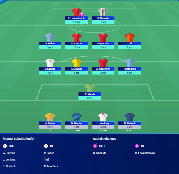#UCLFantasy MD4 score  68 points  Dropped from 345 OR to 566. Not to bad considering I was outside top 2k after tuesday's games.  Disappionting to see Robbo and Jota benched. Tete and De Jong have been awful for me.   Hoping for a big rise on LWC MD5 🤞