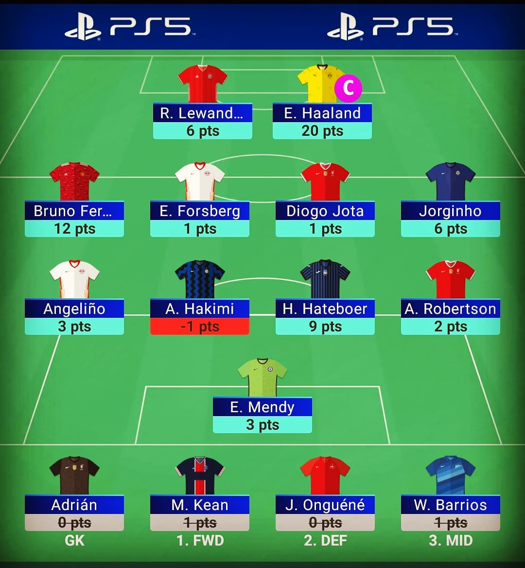 Match day 4 - 62 pts  OR 🌍 28k  Fairly average match day.  Got the captaincy right with Haaland 💪🏼  Robbo and Jota not starting wasn't ideal, Hakimi - 1 😬  Need to sort out a second choice GKP  and get rid of deadwood for next week,   #UCL #UCLFantasy