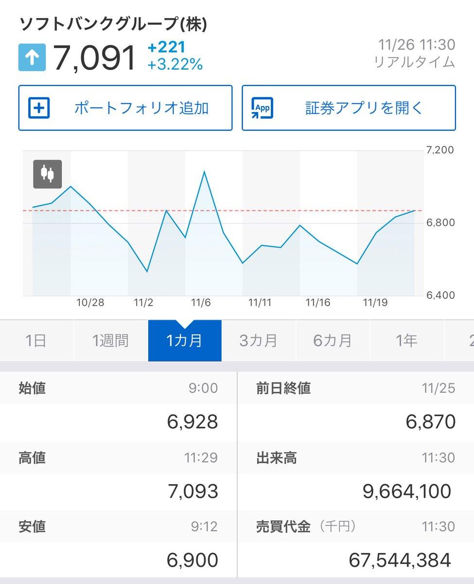 ソフトバンクグループ株価予想