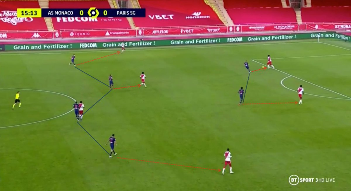 Thomas Tuchel took advantage of Monaco's similar set up in midfield and had each of his players stay close to their man.   Due to the lack of passing options, Axel Disasi and Benoît Badiashile were forced into playing long balls, often won by PSG players.  https://t.co/76lMI9IZCQ https://t.co/MPP54Kbix5
