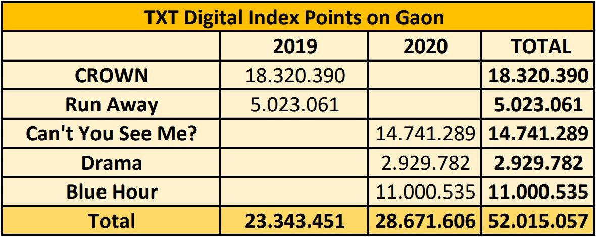 [261120] TXT, Gaon'da 50 milyon dijital indeks puanına ulaştı! 🎊  © TXTChartData @TXT_bighit @TXT_members #TOMORROW_X_TOGETHER