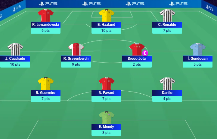 #UCLFantasy  #UCL  70 points satisfactory under the circumstances. Took a (C) gamble that failed really badly I blame Klopp for that😂. Global Rank: Huge drop 35k
