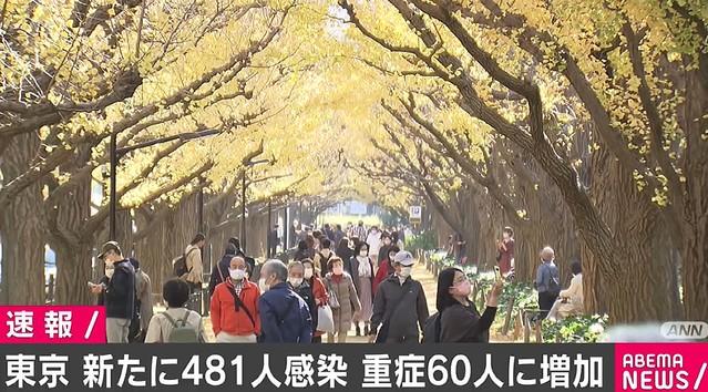 【新型コロナ】東京都で新たに481人感染、重症60人に増加東京都によると、きょう26日に都が確認した新型コロナ感染者は481人、重症者は6人増え60人となった。なお、重症患者が60人以上となるのは緊急事態宣言が出ていた5月11日以来。