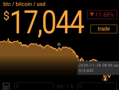 In the early hours of Thanksgiving, Bitcoin dipped under $16,600. Cryptocurrencies are down 10% to 20%. BTC was over $19,000 only 2 days ago. I wonder if @theRealKiyosaki is HODL or FireSelling #coinbase #fiatleak #crypo #ThursdayThoughts