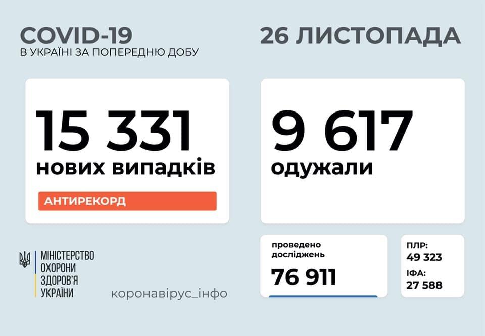 Новый антирекорд - в Украине за сутки 15331 новых случаев коронавируса  За все время пандемии в Украине заболели - 677 189 человек, выздоровели – 317 395 человек, летальных исходов – 11 717 #Украина #коронавирус https://t.co/QpYuEriyCu