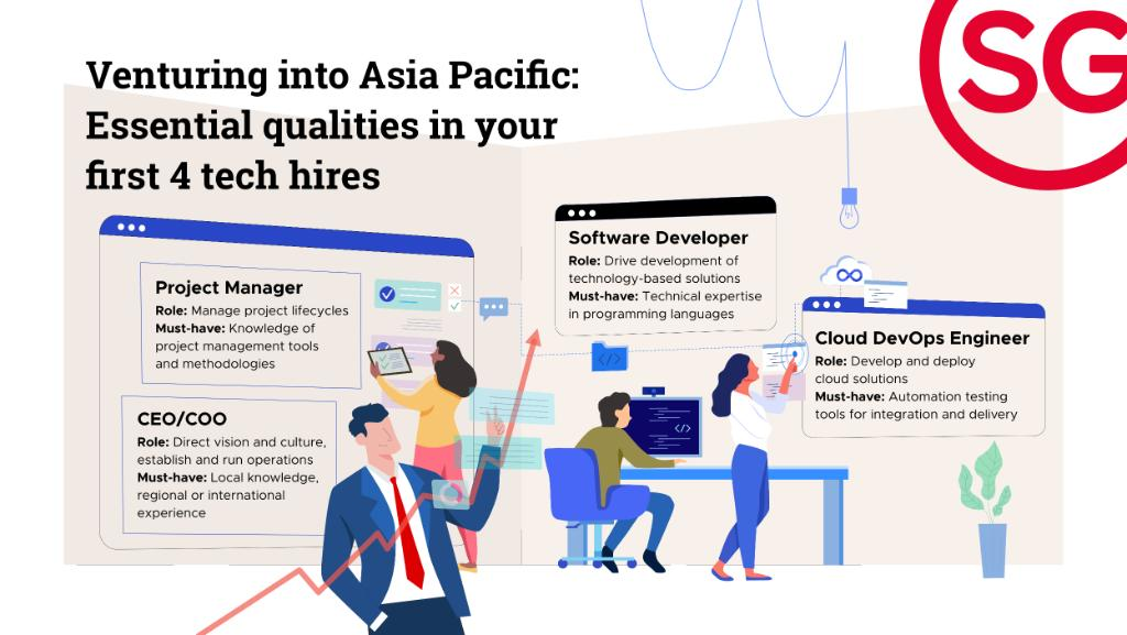 What's the most essential in an expansion into Southeast Asia, the 'next technology hub' of the world? 🌏  Knowing the right #tech #talent 🕴️ to hire and where to find them. ✅ Here's how to get them right: https://t.co/7zlrlR628B https://t.co/uJpwvNQLgt