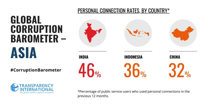 PERSONAL CONNECTION RATES, BY COUNTRY* *Percentage of public service users who used personal connections in the previous 12 months. ASIA