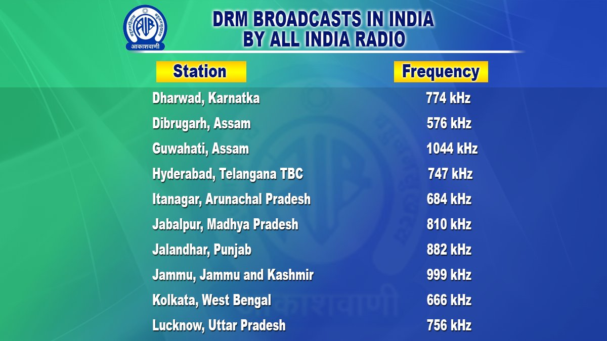 LIVE audio commentary of 1st ODI between #AUSvIND will be available via these Digital Radio Transmitters (DRM) 👇