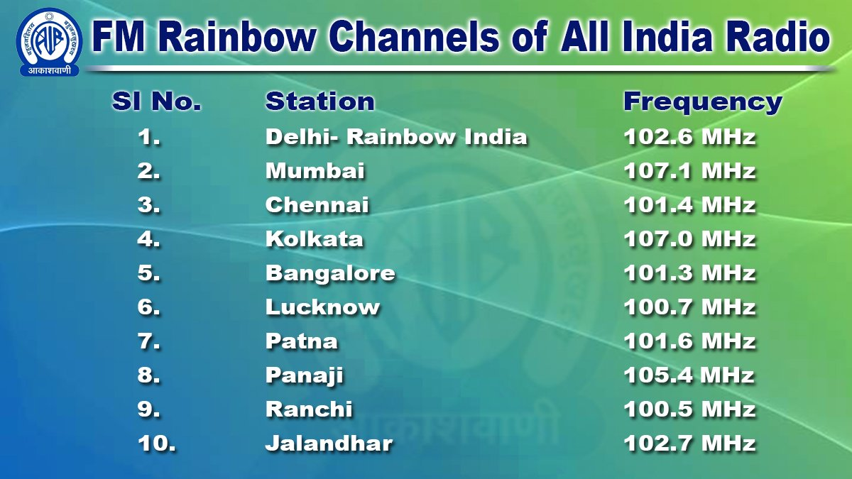 LIVE audio commentary of 1st ODI between #AUSvIND will be available via these FM Rainbow Channels 👇