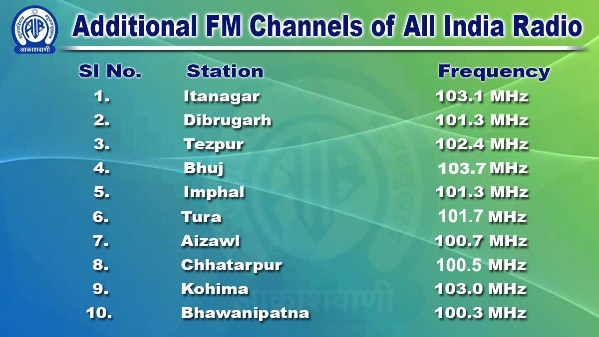 LIVE audio commentary of 1st ODI between #AUSvIND will be available via these Additional FM Transmitters 👇