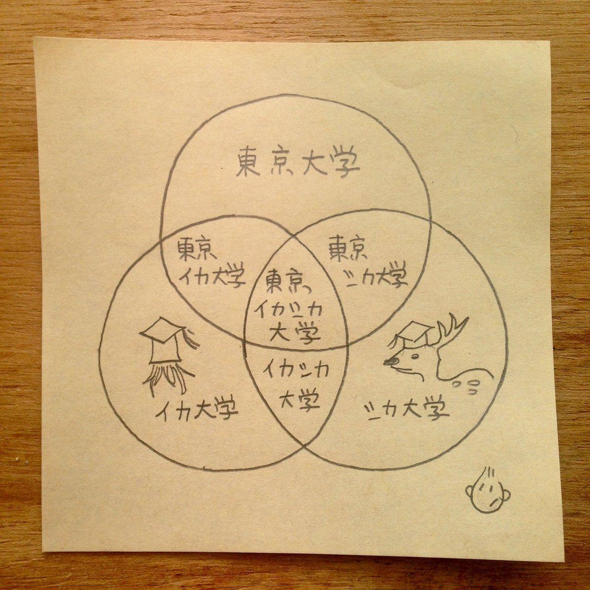 これができなくなるのはダメなので、慶應大に東京歯科大学を吸収させてはならない