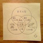 この図が描けなくなってしまうからダメ!慶応義塾大学と東京歯科大学の合併ニュース!