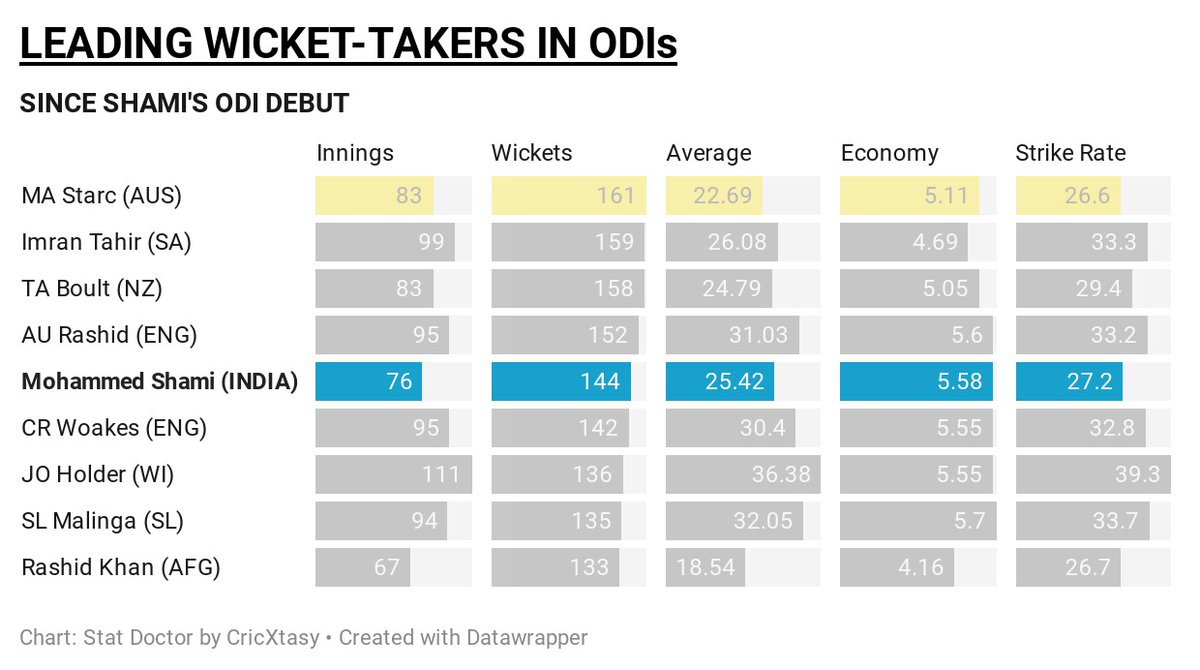 Since Mohammed Shami's ODI debut, only four bowlers have more wickets than him in ODIs 💥  He was also the top wicket-taker in the last ODI series between these sides 👏  How will he go against Australia tomorrow?  #AUSvIND #AUSvsIND