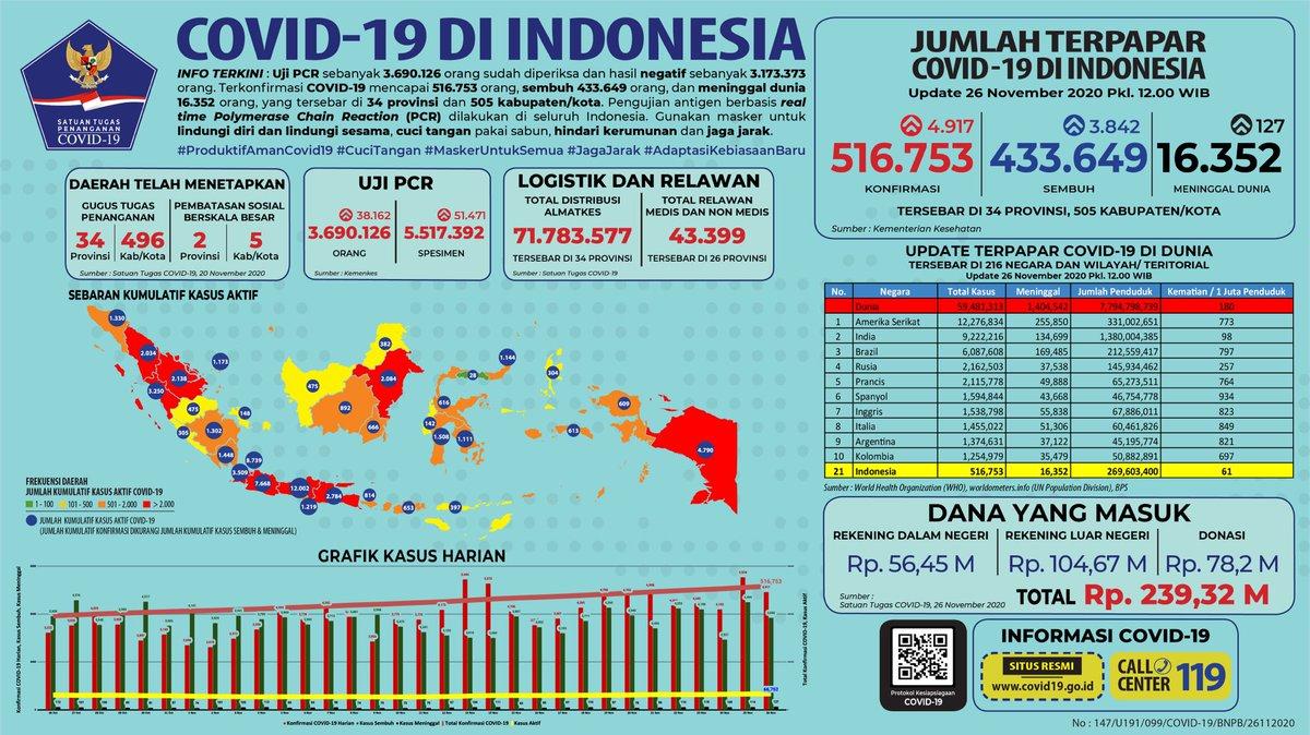 Bnpb Indonesia On Twitter Update Infografis Percepatan Penanganan Covid 19 Di Indonesia Per Tanggal 26 November 2020 Pukul 12 00 Wib Bersatulawancovid19 Https T Co 2tk9vhgc9f